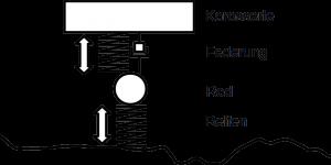 Viertelfahrzeugmodell